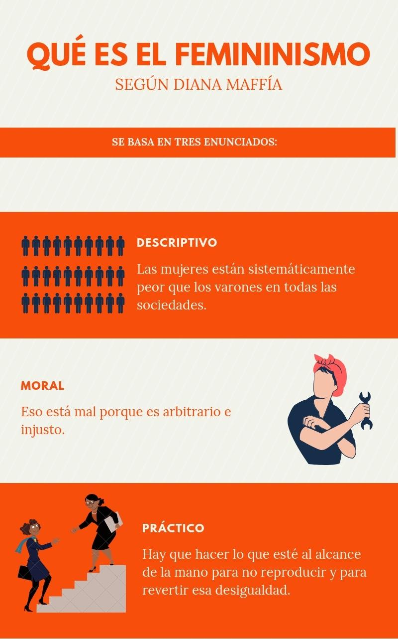 QUÉ ES EL FEMININISMO según Diana Maffía