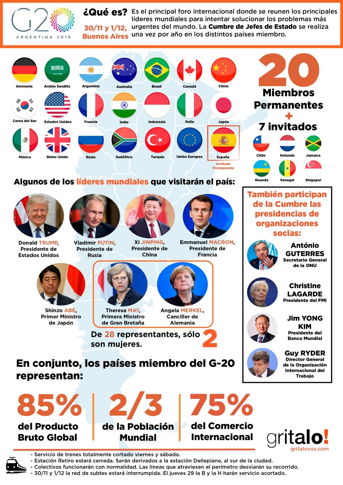 Infografía G-20